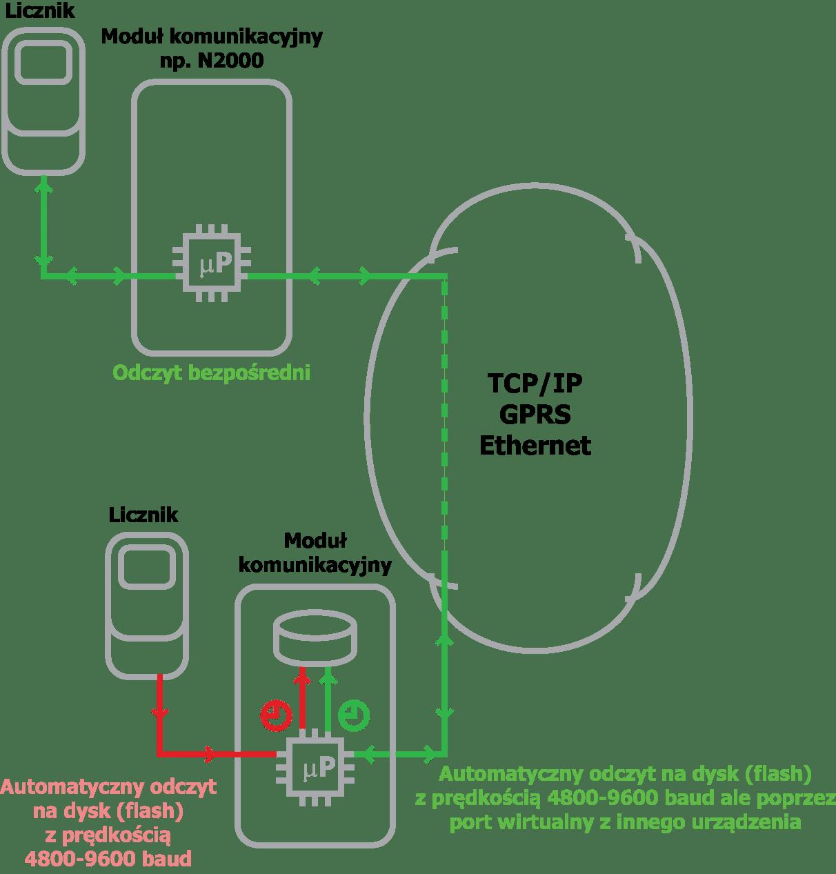 Port_komunikacyjny
